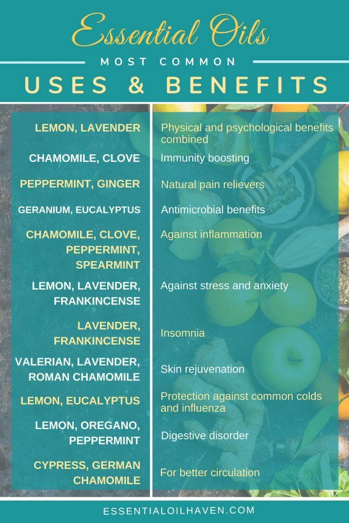 essential oil common uses and benefits